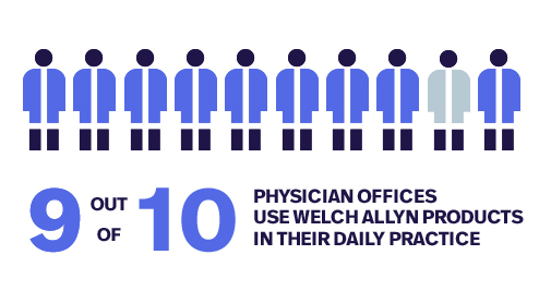 9 out of 10 physicians use Welch Allyn products in their daily practice